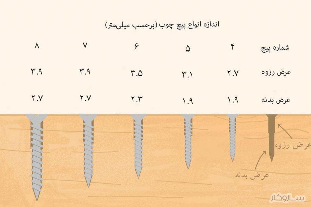 اندازه انواع پیچ چوب